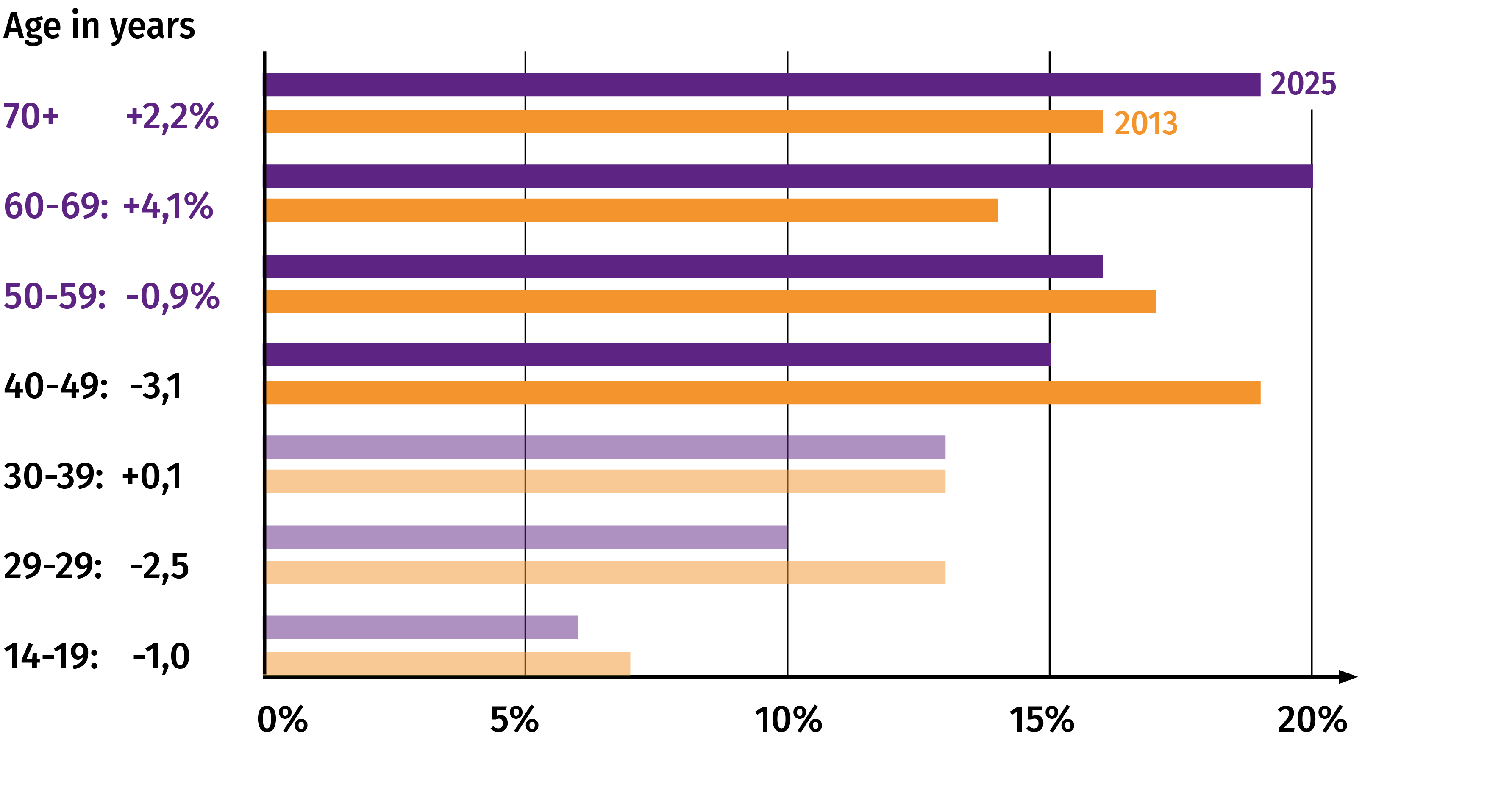 Diagram Age Distribution in 2013 and 2025